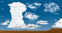 Cloud chart NOAA
