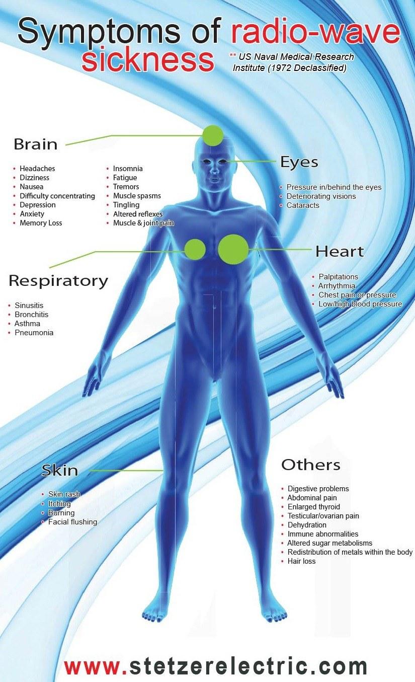 Symtoms Of Radiation Poisoning