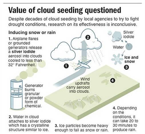 cloud seeding Weather modification, inc has conducted hundreds of successful cloud seeding projects – helping to improve a cloud's ability to produce precipitation and maximize.