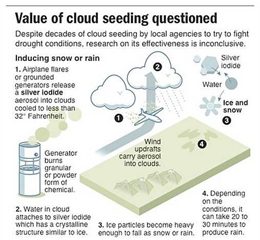 Value of Cloud Seeding questioned