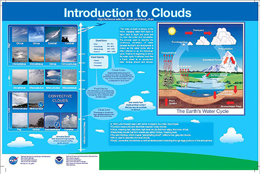 Introduction to Clouds chart for children
