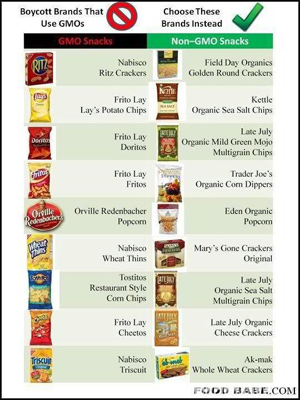 Chart of GMO and Non-GMO Snacks