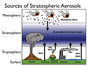 Sources of Stratospheric Aerosols