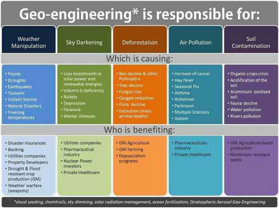 Geoengineering is Responsible for...
